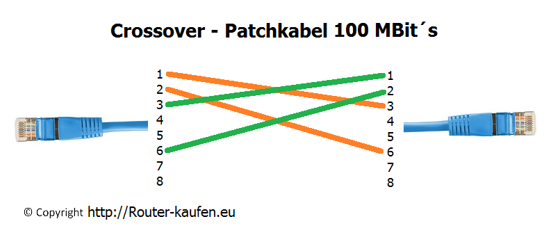 Crossover Patchkabel