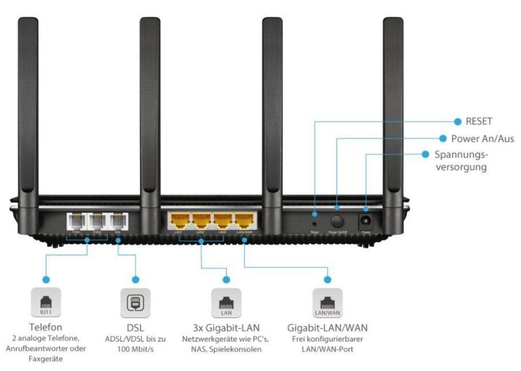 Router Vergleich